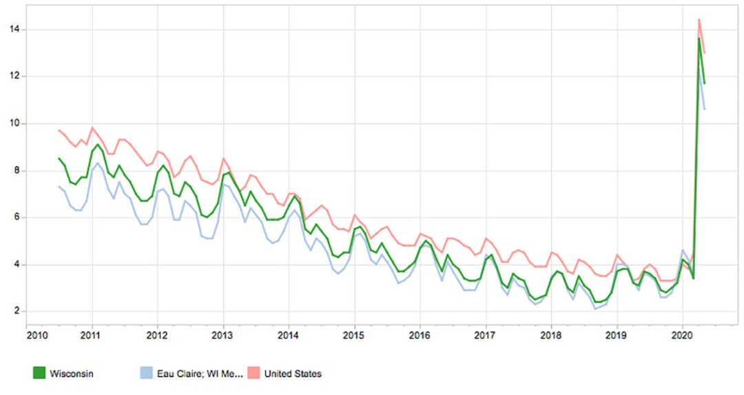 Unemployment rate by month, 2010-20, not seasonally adjusted. (Source: Wisconsin Department of Workforce Development)